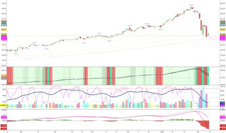 SPY: severely oversold BUT gravitating to test the 200MA daily