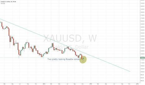 XAUUSD: Two nice shooting star candles on the weakly (pun intended)