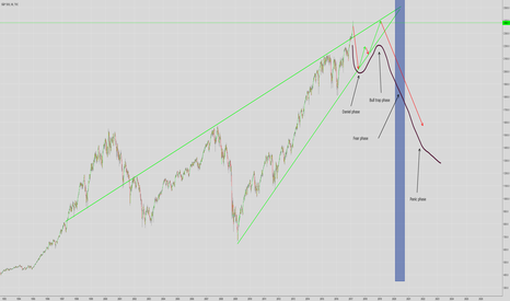 SPX: Perfect time to short SPX?