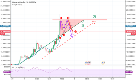 MCOUSD: MCO/USD: Nice Uptrend In Perspective! But How Soon Above $17.66?