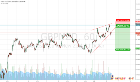 GBPNZD: Rising wedge
