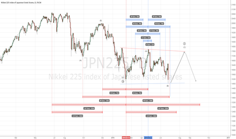 JPN225: Nikkei: turning point to bullish reversal?