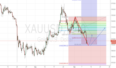 XAUUSD: GOLD 4H 1.618Projection, Should rebound