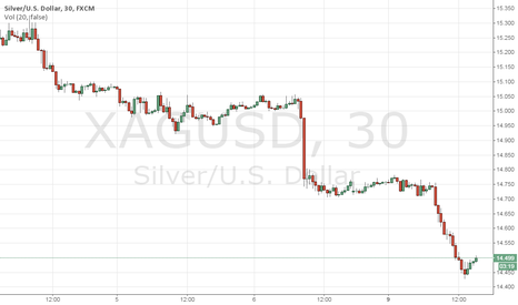 XAGUSD: A great setup to look for shorting XAG