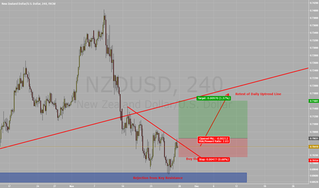 NZDUSD: Long NZD/USD Retest of Uptrend