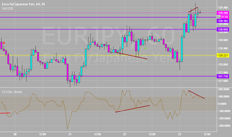 EURJPY: Divergence on CCI for Quick Short