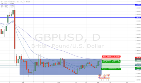 GBPUSD: GBP/USD - Manufacturing data will make or break this