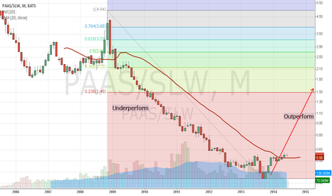 PAAS/SLW: PAAS ( Pan American Silver ) Share Priced in Terms of  SLW