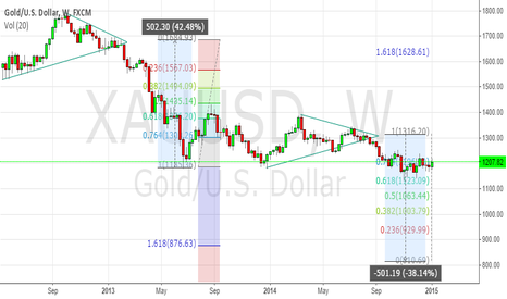 XAUUSD: GOLD Ready for Nose Dive !!!