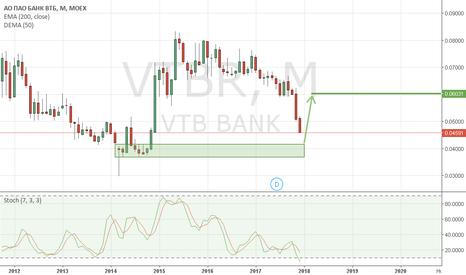 VTBR: ВТБ лонг опционами
