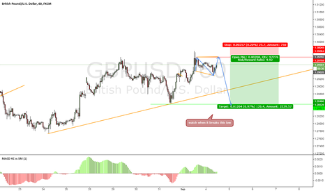 GBPUSD: GBPUSD potential sell setup