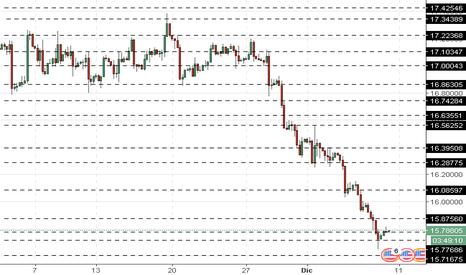 XAGUSD: XAG/USD: precios de la plata bajan