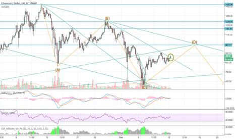ETHUSD: ETH/USD - Secondary trendline was broken