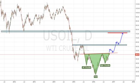 USOIL: USOIL pattern!