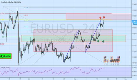 EURUSD: Pottential Zones on the  $EURUSD