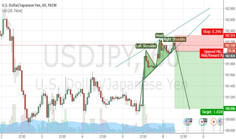 USDJPY: USD/JPY rising wedge (proabable H&S)