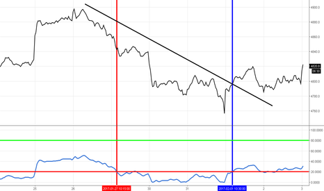 CAC40: CAC 40 - end of down phase
