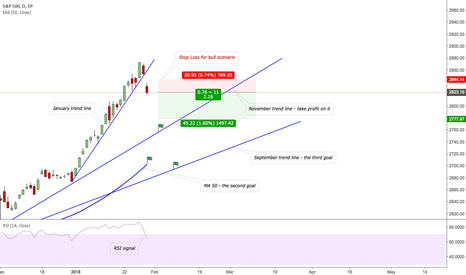 SPX: Opportunity to short S&P 500