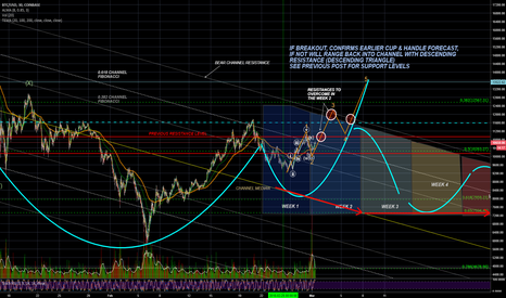 BTCUSD: BTCUSD - PHASE 2 - START OF WAVE 3 - BREAKOUT