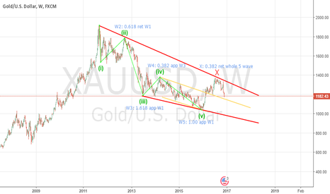XAUUSD: Gold Weekly under watch list