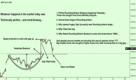 NIFTY: Whatever happend in the market today was   Technically perfect