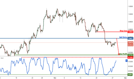 USDCHF: USDCHF rising as expected to resistance, prepare to sell