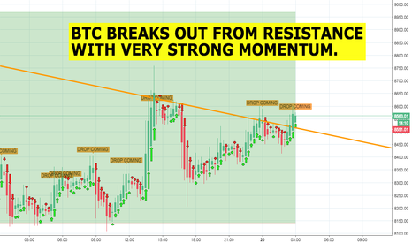BTCUSD: BTC - BREAKS resistance with STRONG momentum!