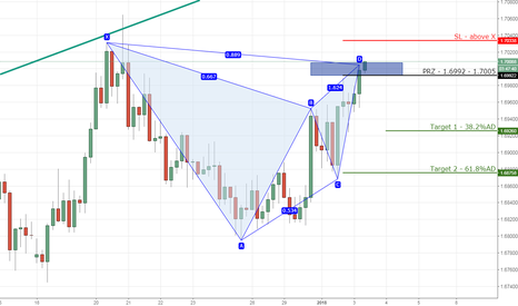 EURNZD: 8) EURNZD bearish gartley on 4hr chart.