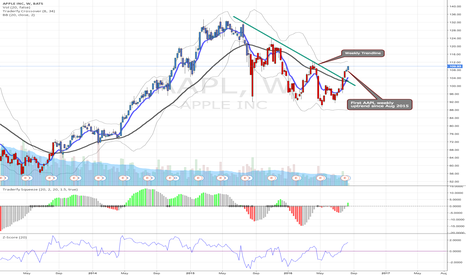 AAPL: AAPL first weekly uptrend since Aug 2015
