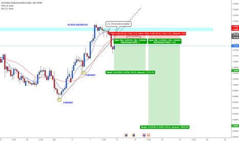 AUDCAD: AUDCAD SHORT term (trendline breakout+reversal pattern)