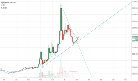 XRPBTC: XRP now on a third wave?