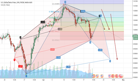 USDCHF: pattern 5-0 is completed next pattern A5-0 +gartley-bat