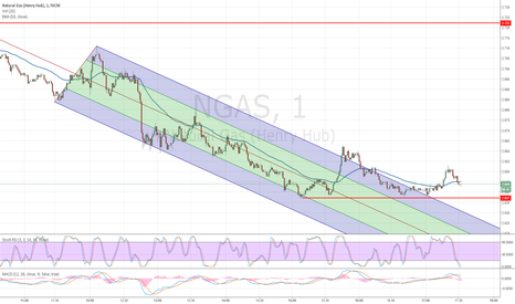 NGAS: NGAS Natural Gas Downtrend Pitchfork Breakup