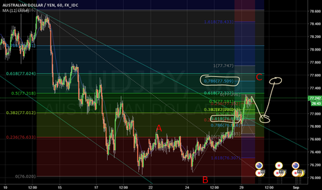 AUDJPY: AJ Breakout will pullback and going to Elliot Wave C