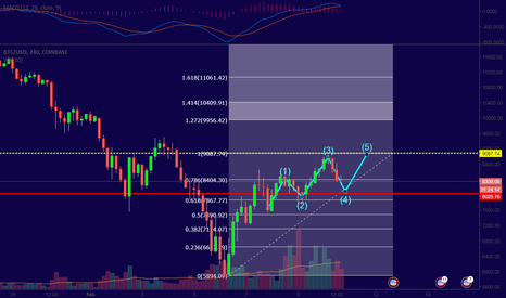 "BTCUSD: VOLUME II: ""BTC to 9K"" within 48 hours!"
