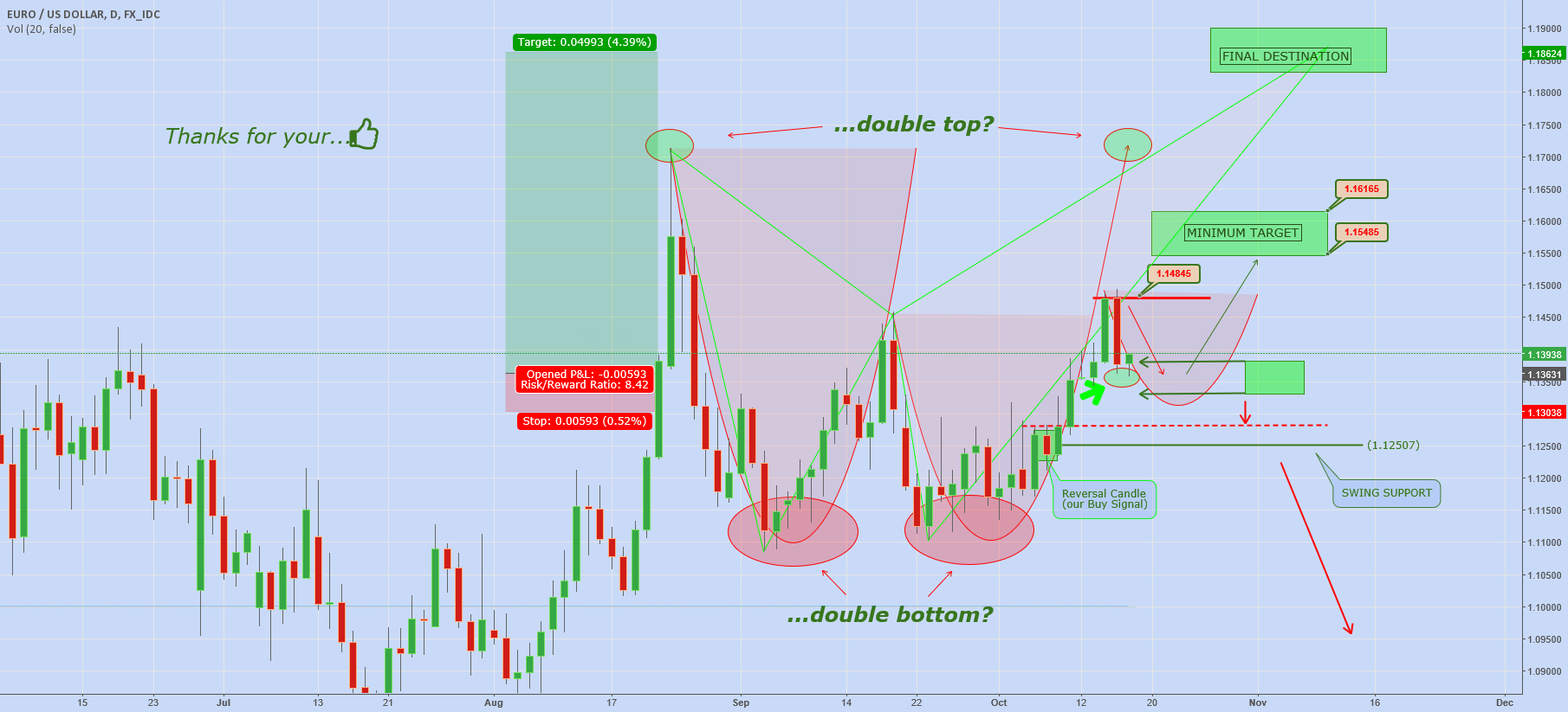 EURUSD: Simple Setup