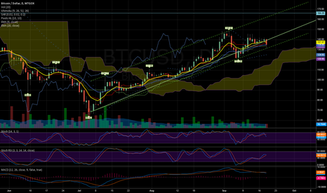 BTCUSD: Bottom of current trend channel confirmed ?