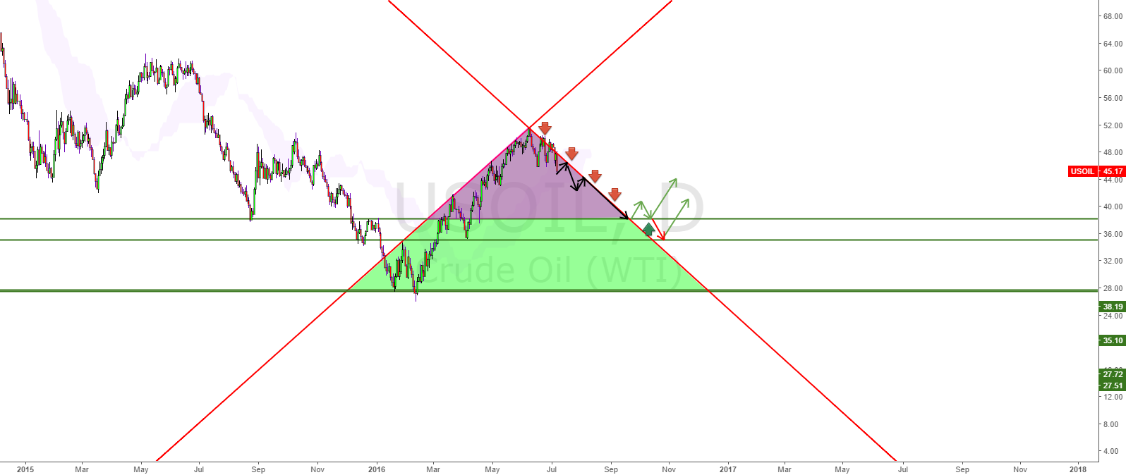 Oil in bearish divergence!!! short till support.