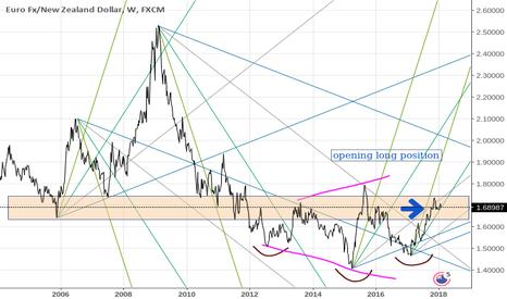 EURNZD: EUR vs NZD - long ( or viceversa NZD short)
