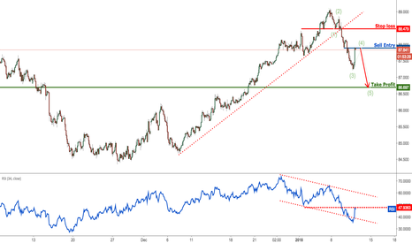 AUDJPY: AUDJPY dropping perfectly as expected, remain bearish looking