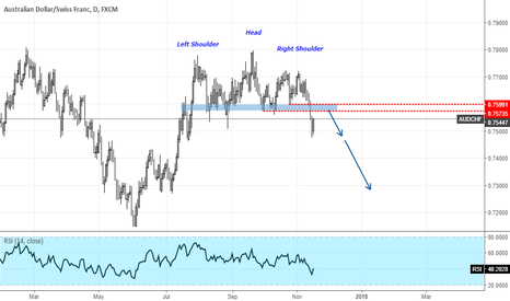 AUDCHF: AUDCHF Head and Shoulders