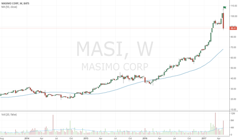 MASI: Bearish up-thrust