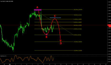 EURUSD: EURUSD still has potential to go down