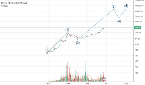 BTCUSD: bitcoin larger cycle targeting over 12k