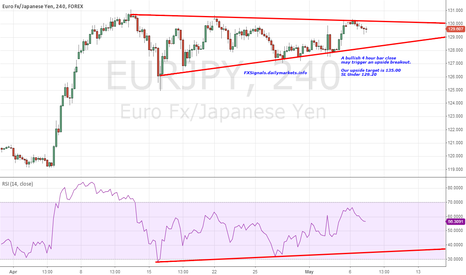 EURJPY: $EURJPY... About to explode...