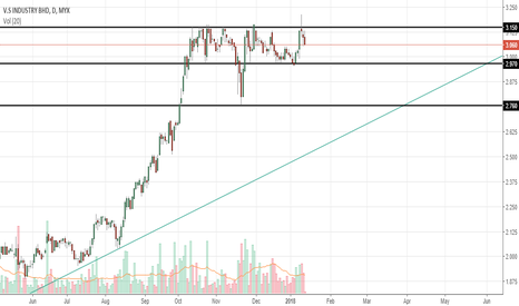 6963: vs is on a strong uptrend