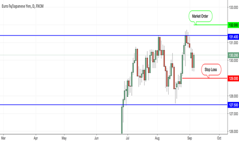 EURJPY: Actually Position - Long Opportunity