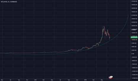 BTCUSD: BTCUSD Curve