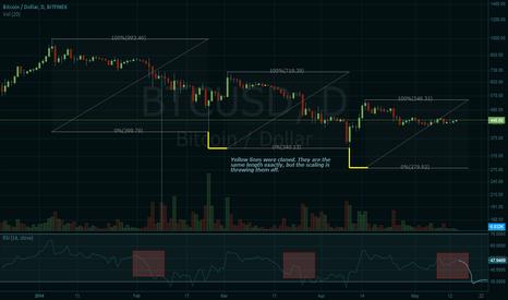 BTCUSD: Some more evidence for a continuing bear market