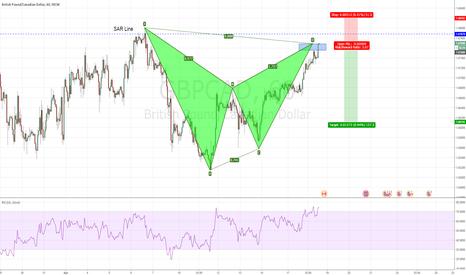 GBPCAD: GBPCAD - Completes the Bearish Bat pattern